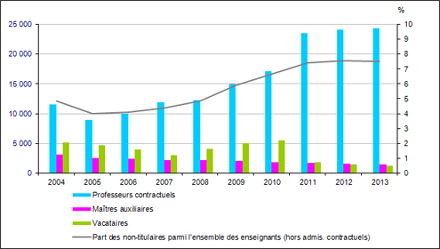 graph_ni_2015_enseignants_non_titulaires_second_degre_public_416687