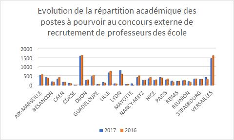 evolution-recrutement-pe