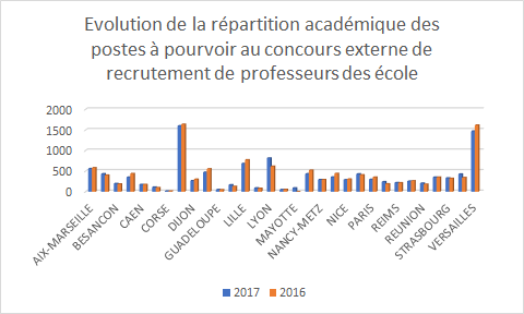 evolution-recrutement-pe