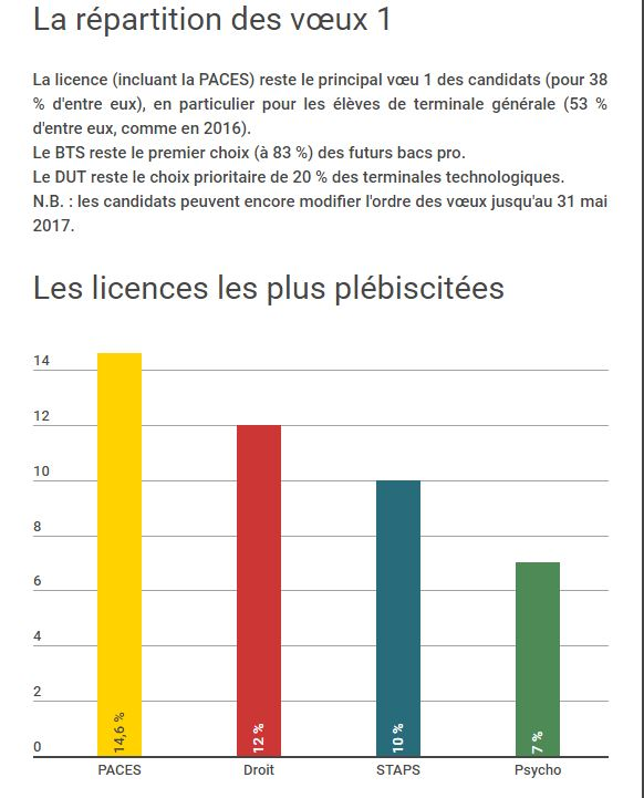répartition apb